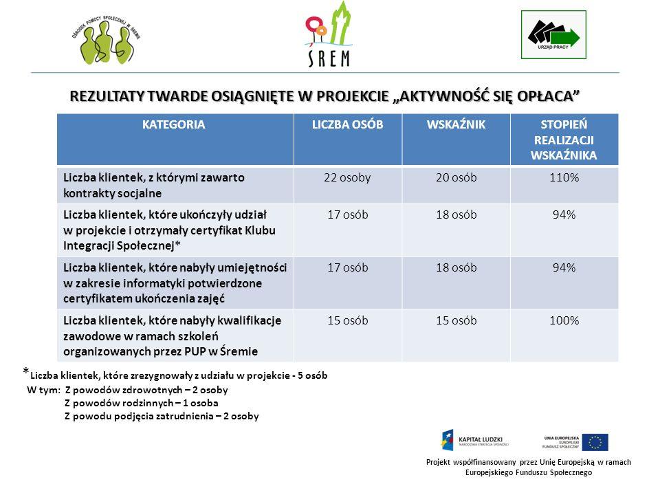 Projekt współfinansowany przez Unię Europejską w ramach Europejskiego Funduszu Społecznego REZULTATY TWARDE OSIĄGNIĘTE W PROJEKCIE AKTYWNOŚĆ SIĘ OPŁAC