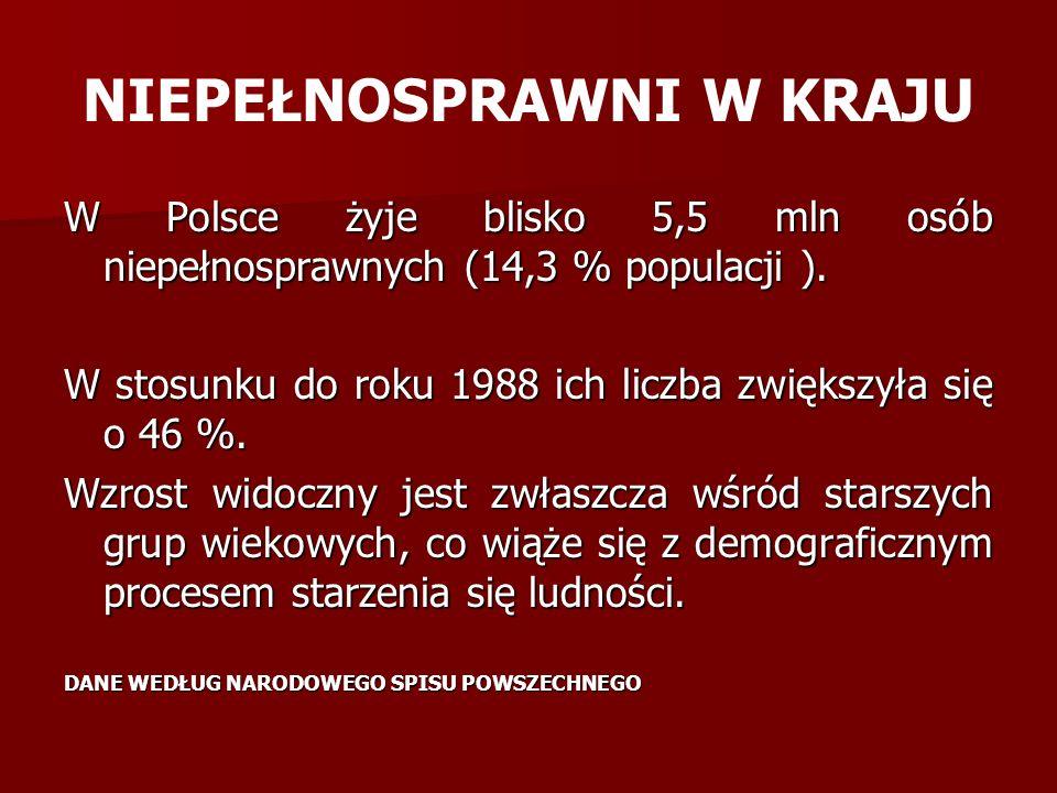 NIEPEŁNOSPRAWNI W KRAJU W Polsce żyje blisko 5,5 mln osób niepełnosprawnych (14,3 % populacji ).