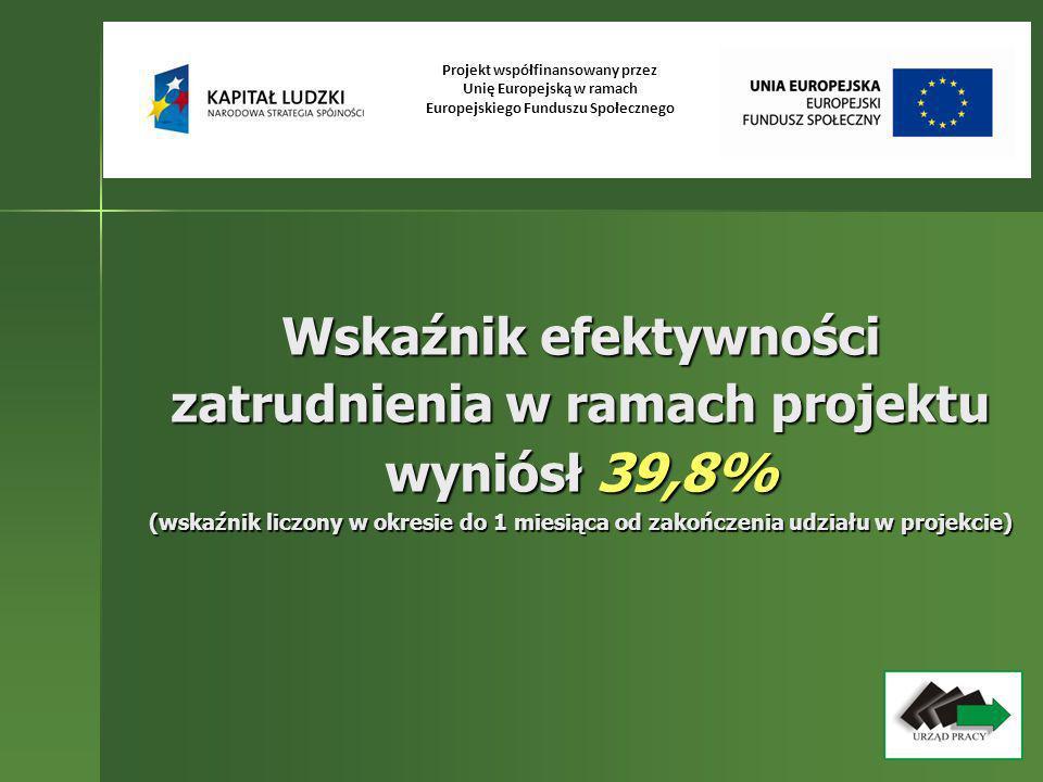 Wskaźnik efektywności zatrudnienia w ramach projektu wyniósł 39,8% (wskaźnik liczony w okresie do 1 miesiąca od zakończenia udziału w projekcie) Proje