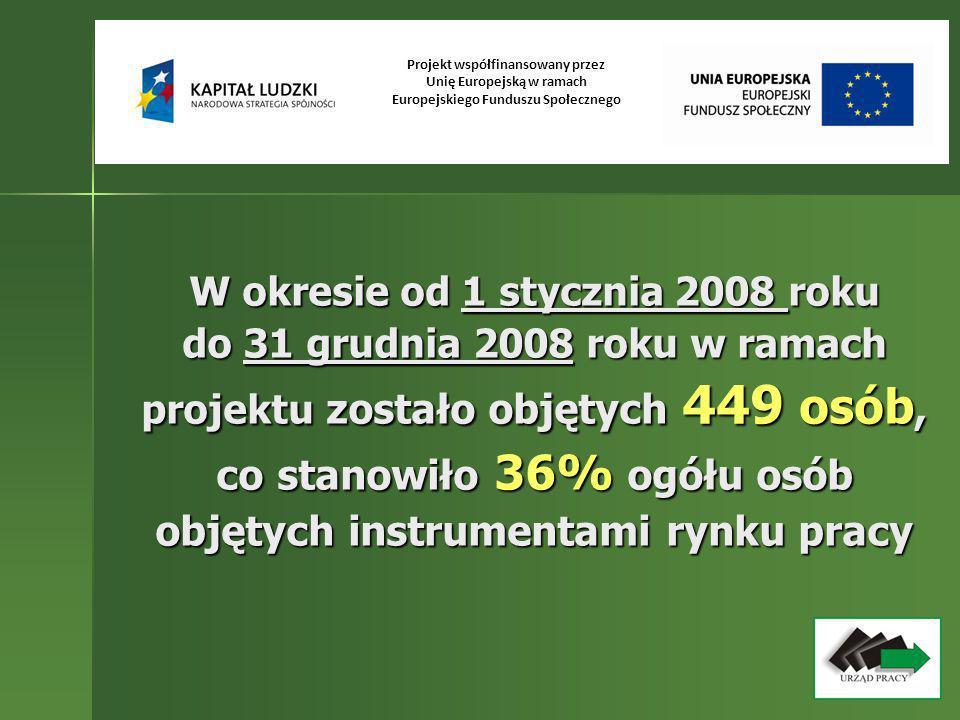 Stosowane programy rynku pracy: - szkolenia – 175 osób - staże – 166 osób - jednorazowe środki na podjęcie działalności gospodarczej – 50 osób - przygotowanie zawodowe w miejscu pracy – 101 osób - doradztwo dla zamierzających podjąć działalność gospodarczą – 1 osoba Projekt współfinansowany przez Unię Europejską w ramach Europejskiego Funduszu Społecznego