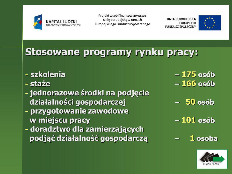 Stosowane programy rynku pracy: - szkolenia – 175 osób - staże – 166 osób - jednorazowe środki na podjęcie działalności gospodarczej – 50 osób - przyg