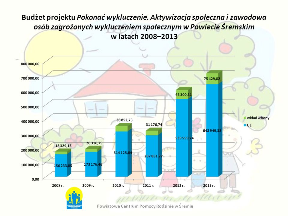 Budżet projektu Pokonać wykluczenie. Aktywizacja społeczna i zawodowa osób zagrożonych wykluczeniem społecznym w Powiecie Śremskim w latach 2008–2013