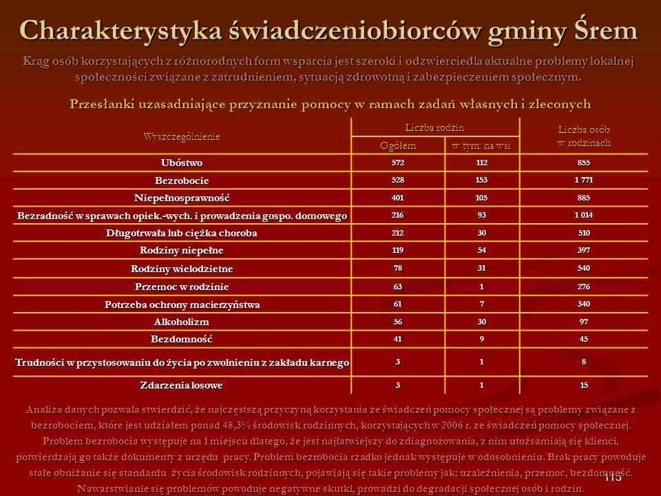 115 Charakterystyka świadczeniobiorców gminy Śrem Krąg osób korzystających z różnorodnych form wsparcia jest szeroki i odzwierciedla aktualne problemy