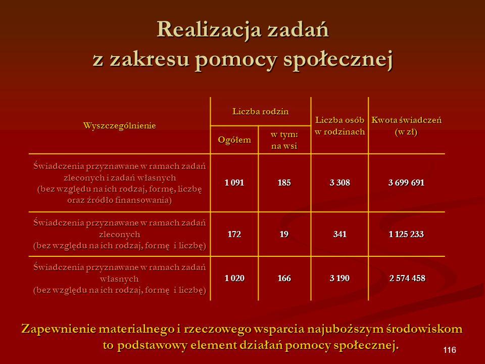 116 Wyszczególnienie Liczba rodzin Liczba osób w rodzinach Kwota świadczeń (w zł) Ogółem w tym: na wsi Świadczenia przyznawane w ramach zadań zleconyc
