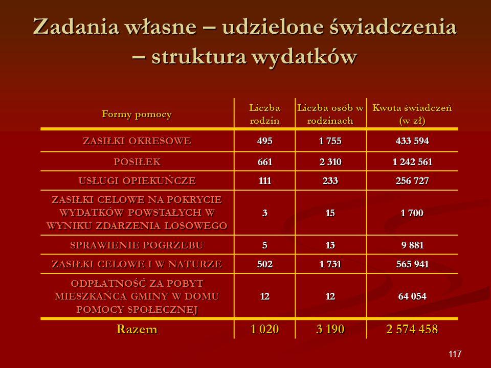117 Formy pomocy Liczba rodzin Liczba osób w rodzinach Kwota świadczeń (w zł) ZASIŁKI OKRESOWE 495 1 755 433 594 POSIŁEK661 2 310 1 242 561 USŁUGI OPI