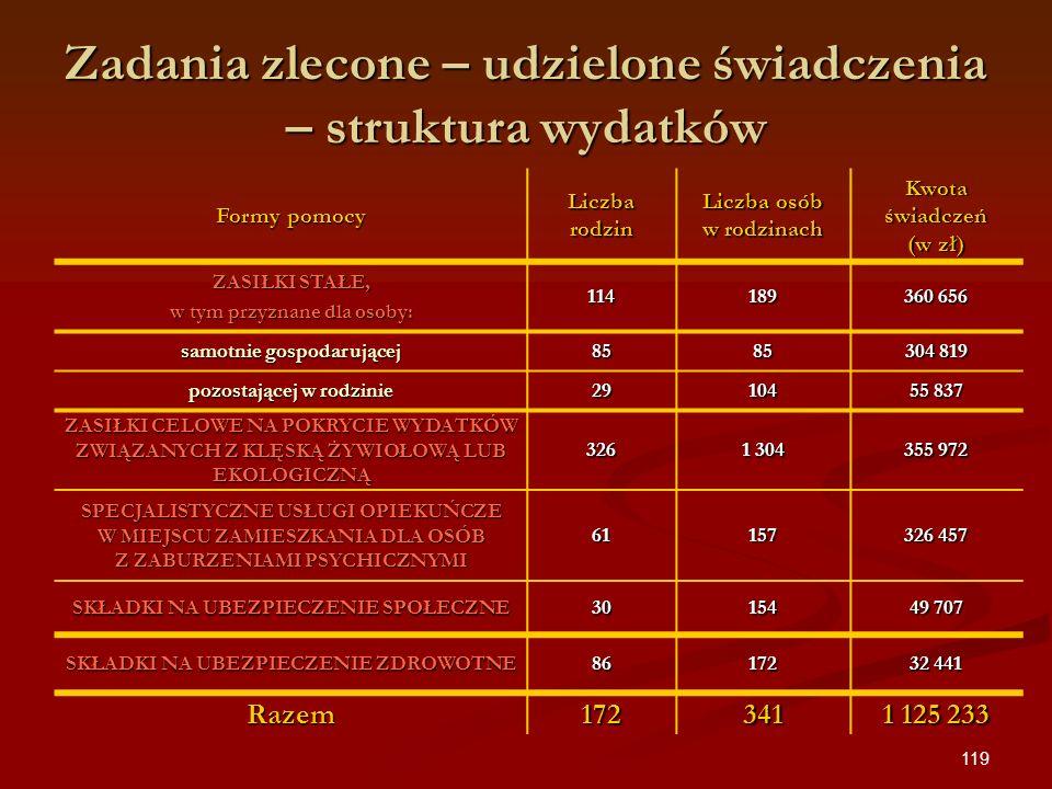 119 Formy pomocy Liczba rodzin Liczba osób w rodzinach Kwota świadczeń (w zł) ZASIŁKI STAŁE, w tym przyznane dla osoby: 114189 360 656 samotnie gospod