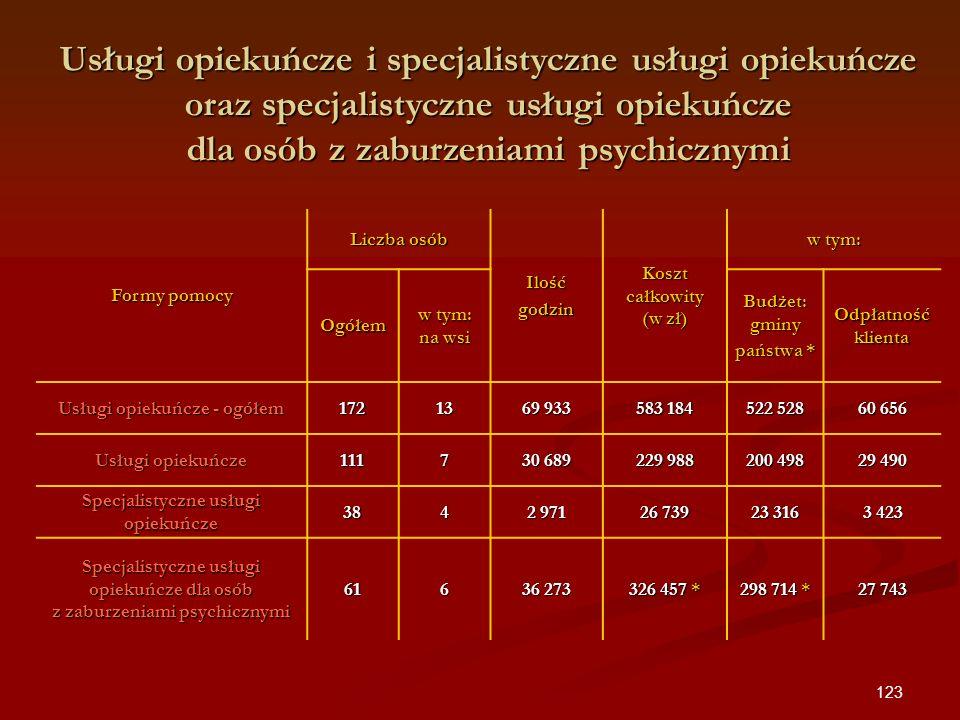 123 Formy pomocy Liczba osób Ilośćgodzin Koszt całkowity (w zł) w tym: Ogółem w tym: na wsi Budżet: gminy państwa * Odpłatność klienta Usługi opiekuńc