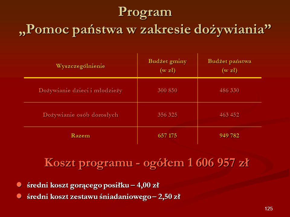 125 Program Pomoc państwa w zakresie dożywiania Wyszczególnienie Budżet gminy (w zł) Budżet państwa (w zł) Dożywianie dzieci i młodzieży 300 850 486 3