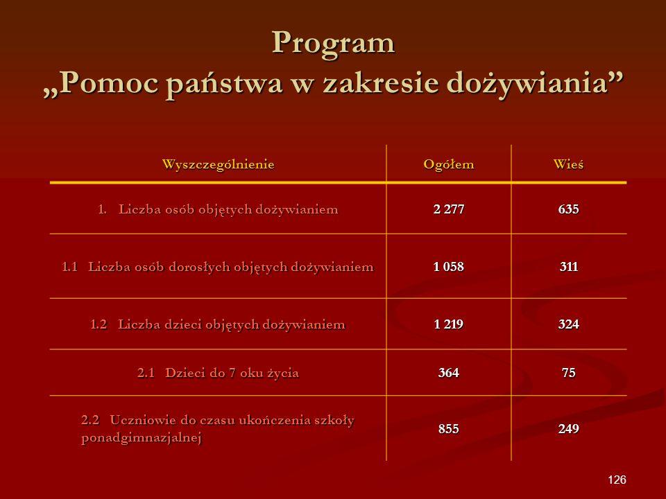 126 Program Pomoc państwa w zakresie dożywiania WyszczególnienieOgółemWieś 1. Liczba osób objętych dożywianiem 2 277 635 1.1 Liczba osób dorosłych obj