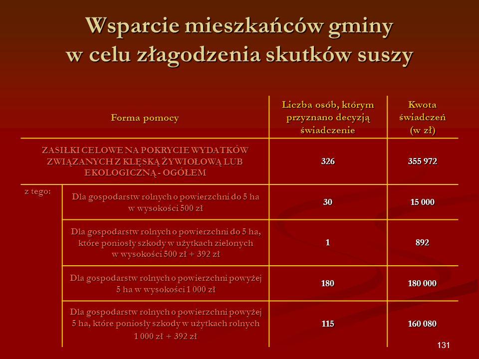 131 Wsparcie mieszkańców gminy w celu złagodzenia skutków suszy Forma pomocy Liczba osób, którym przyznano decyzją świadczenie Kwota świadczeń (w zł)