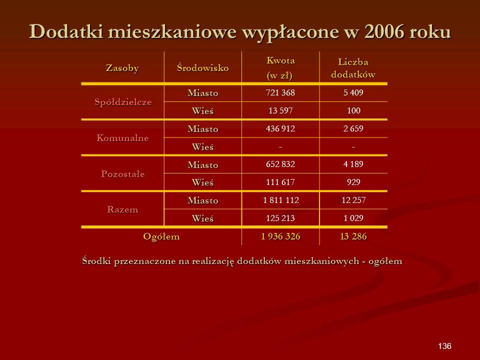 136 Dodatki mieszkaniowe wypłacone w 2006 roku ZasobyŚrodowiskoKwota (w zł) Liczba dodatków Spółdzielcze Miasto 721 3685 409 Wieś 13 597100 Komunalne