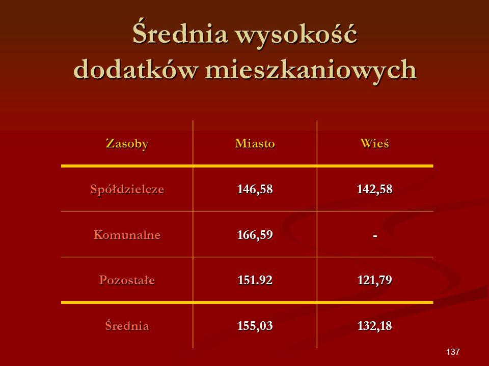 137 Średnia wysokość dodatków mieszkaniowych ZasobyMiastoWieś Spółdzielcze146,58142,58 Komunalne166,59- Pozostałe151.92121,79 Średnia155,03132,18