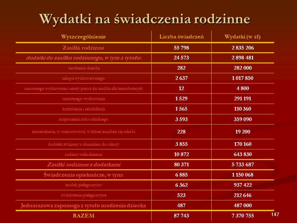 147 WyszczególnienieLiczba świadczeńWydatki (w zł) Zasiłki rodzinne55 7982 835 206 dodatki do zasiłku rodzinnego, w tym z tytułu:24 5732 898 481 urodz