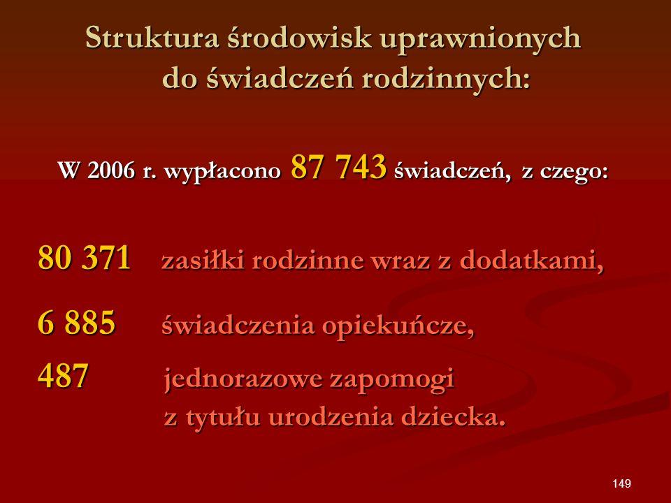 149 Struktura środowisk uprawnionych do świadczeń rodzinnych: W 2006 r. wypłacono 87 743 świadczeń, z czego: 80 371 zasiłki rodzinne wraz z dodatkami,