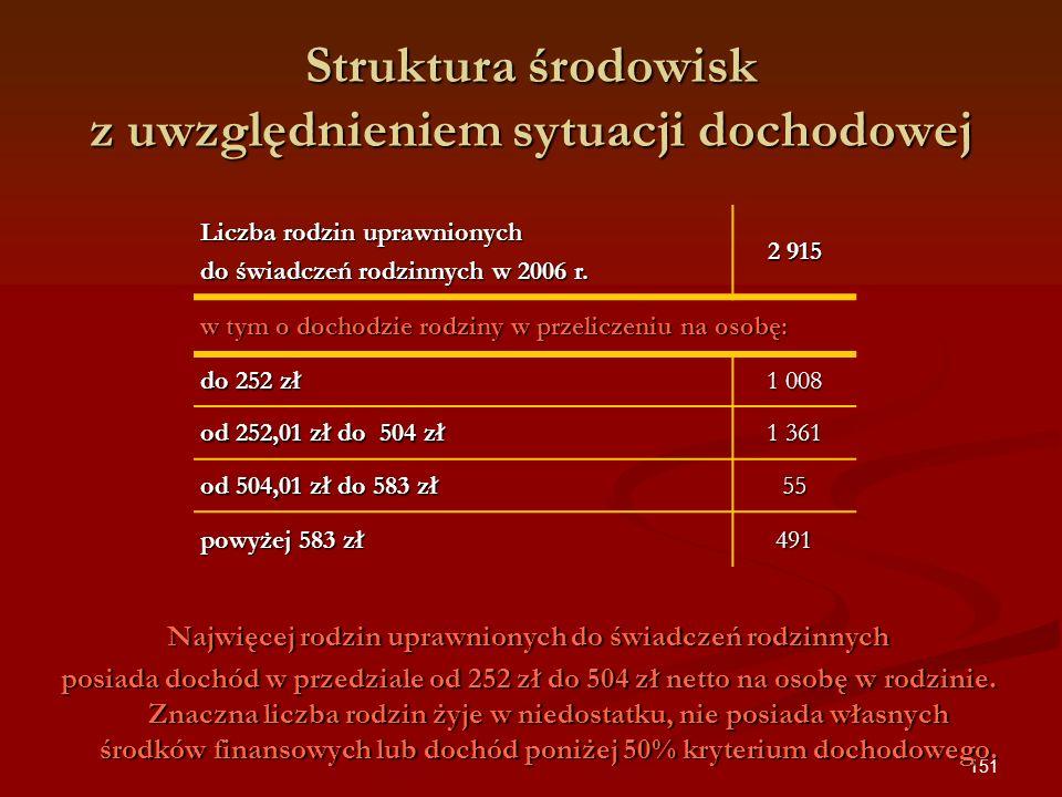 151 Struktura środowisk z uwzględnieniem sytuacji dochodowej Liczba rodzin uprawnionych do świadczeń rodzinnych w 2006 r. 2 915 w tym o dochodzie rodz