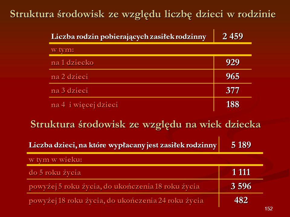 152 Struktura środowisk ze względu liczbę dzieci w rodzinie Liczba rodzin pobierających zasiłek rodzinny 2 459 w tym: na 1 dziecko 929 na 2 dzieci 965