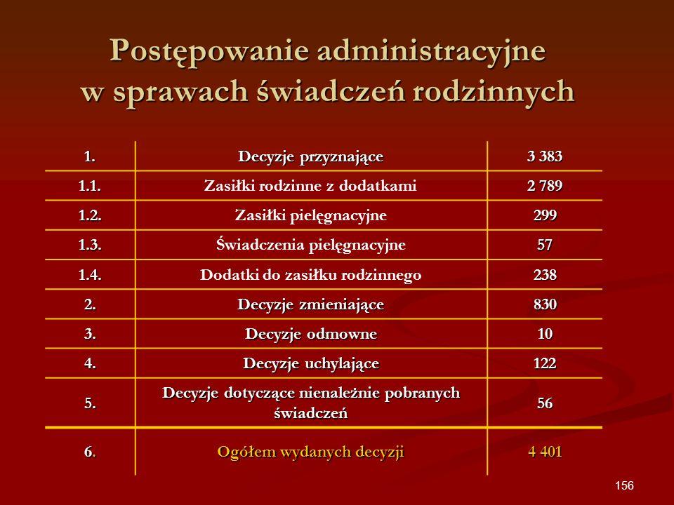 156 Postępowanie administracyjne w sprawach świadczeń rodzinnych 1. Decyzje przyznające 3 383 1.1.Zasiłki rodzinne z dodatkami 2 789 1.2.Zasiłki pielę