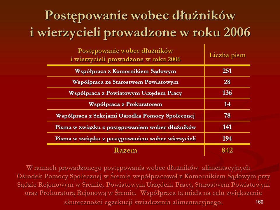 160 Postępowanie wobec dłużników i wierzycieli prowadzone w roku 2006 Liczba pism Współpraca z Komornikiem Sądowym 251 Współpraca ze Starostwem Powiat