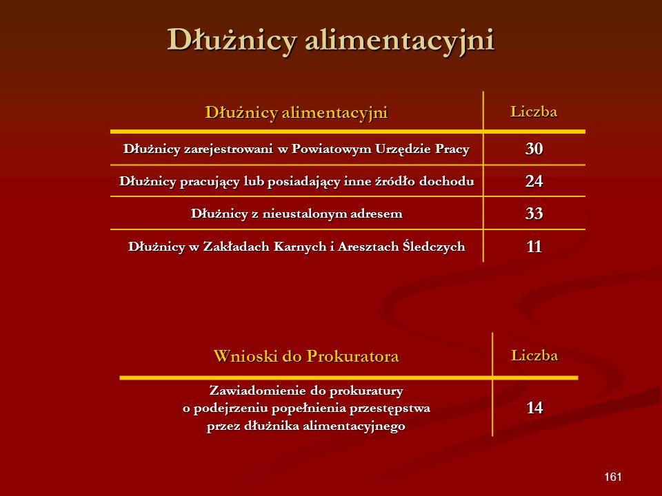 161 Dłużnicy alimentacyjni Liczba Dłużnicy zarejestrowani w Powiatowym Urzędzie Pracy 30 Dłużnicy pracujący lub posiadający inne źródło dochodu 24 Dłu