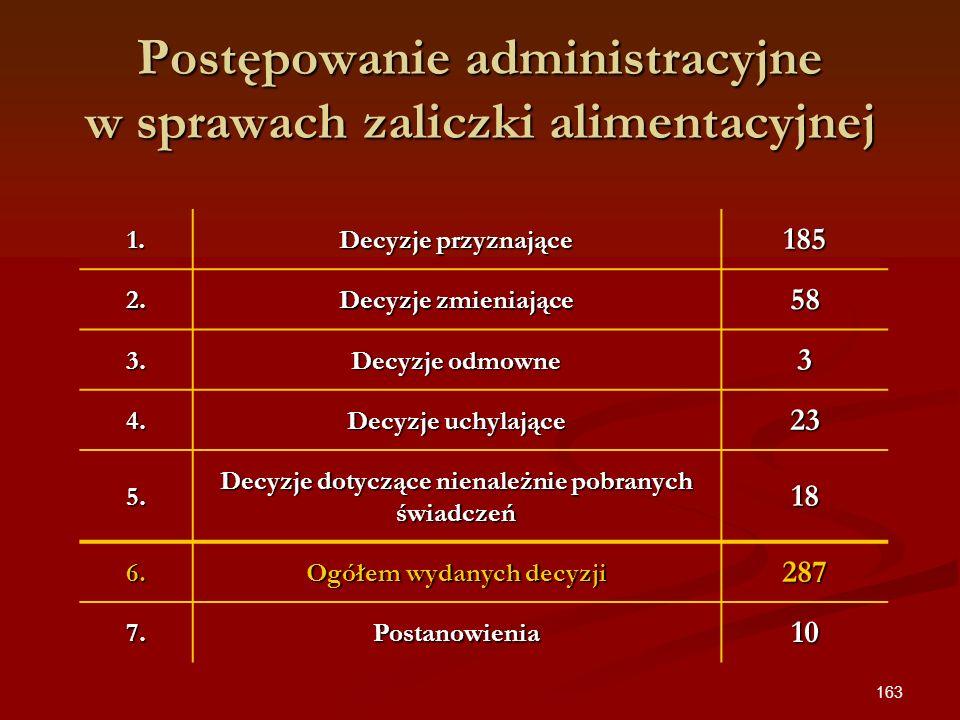 163 Postępowanie administracyjne w sprawach zaliczki alimentacyjnej 1. Decyzje przyznające 185 2. Decyzje zmieniające 58 3. Decyzje odmowne 3 4. Decyz
