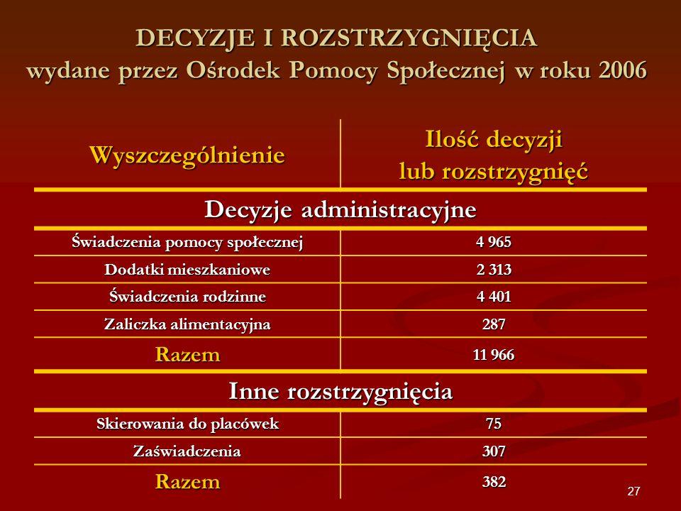 27 DECYZJE I ROZSTRZYGNIĘCIA wydane przez Ośrodek Pomocy Społecznej w roku 2006 Wyszczególnienie Ilość decyzji lub rozstrzygnięć Decyzje administracyj