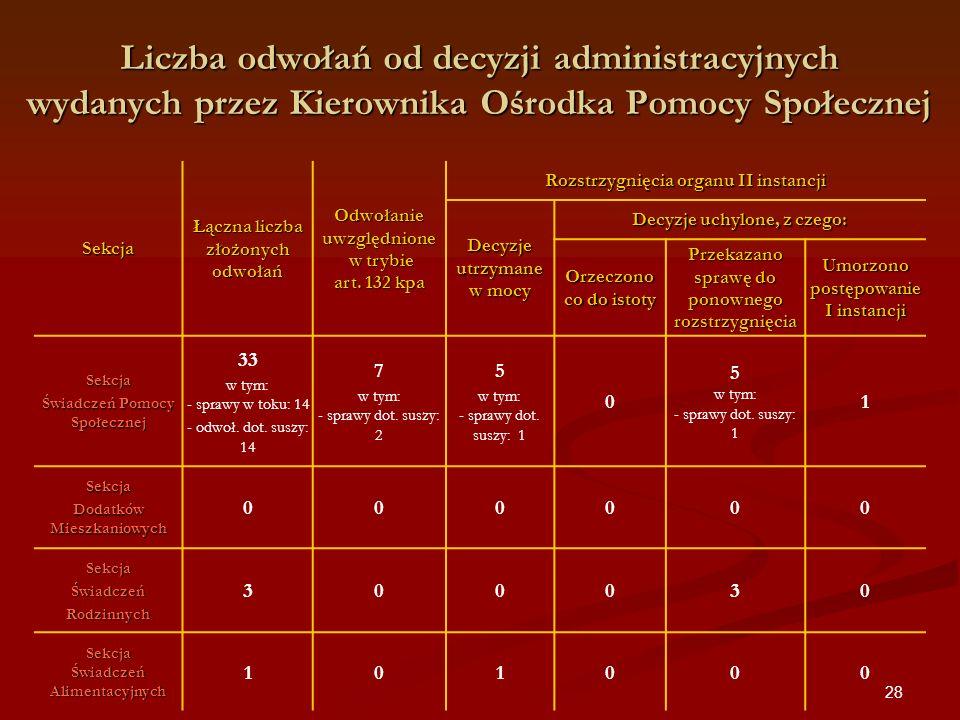 28 Sekcja Łączna liczba złożonych odwołań Odwołanie uwzględnione w trybie art. 132 kpa Rozstrzygnięcia organu II instancji Decyzje utrzymane w mocy De