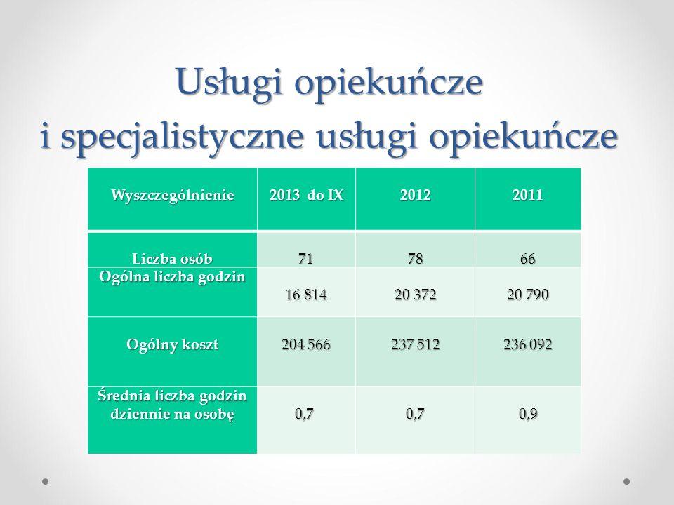 Usługi opiekuńcze i specjalistyczne usługi opiekuńcze Wyszczególnienie 2013 do IX 20122011 Liczba osób 717866 Ogólna liczba godzin 16 814 20 372 20 79