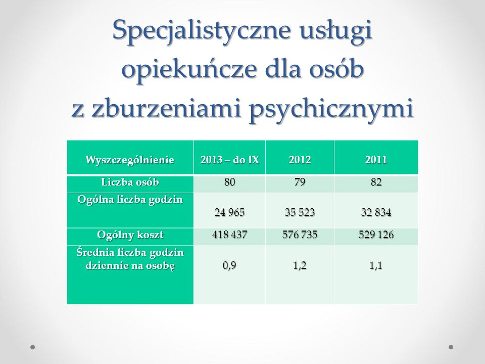 Specjalistyczne usługi opiekuńcze dla osób z zburzeniami psychicznymi Wyszczególnienie 2013 – do IX 20122011 Liczba osób 807982 Ogólna liczba godzin 2