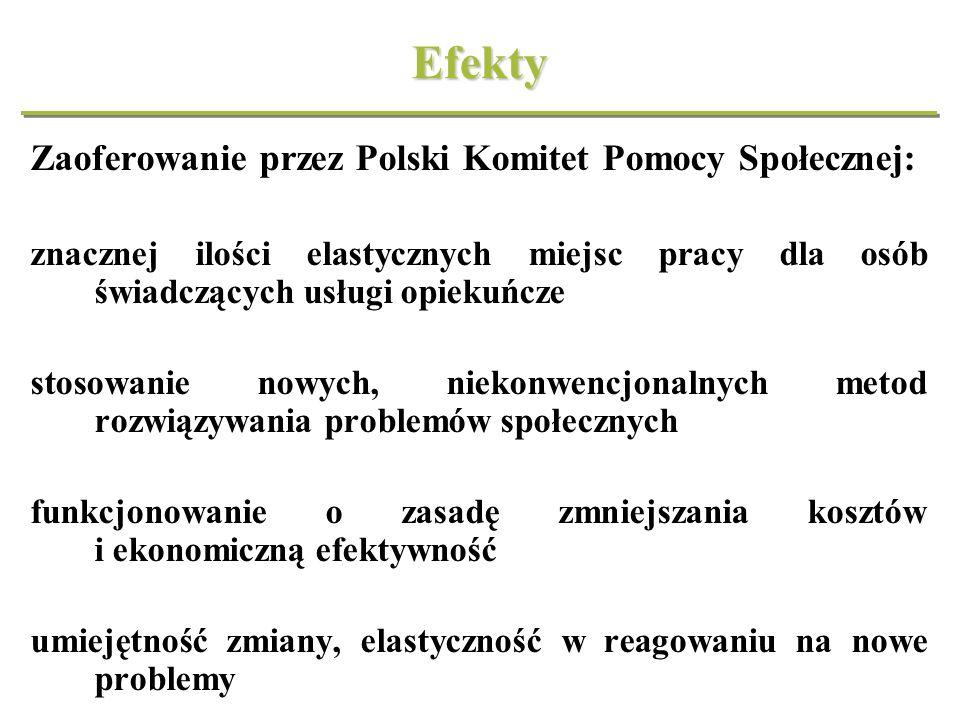 Efekty Zaoferowanie przez Polski Komitet Pomocy Społecznej: znacznej ilości elastycznych miejsc pracy dla osób świadczących usługi opiekuńcze stosowan
