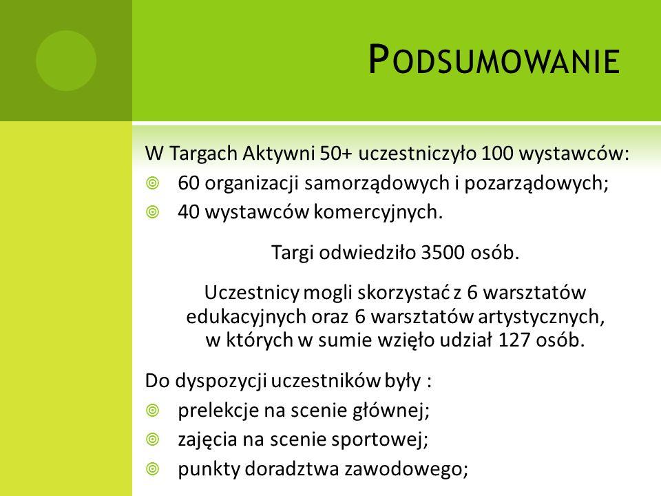 P ODSUMOWANIE W Targach Aktywni 50+ uczestniczyło 100 wystawców: 60 organizacji samorządowych i pozarządowych; 40 wystawców komercyjnych.