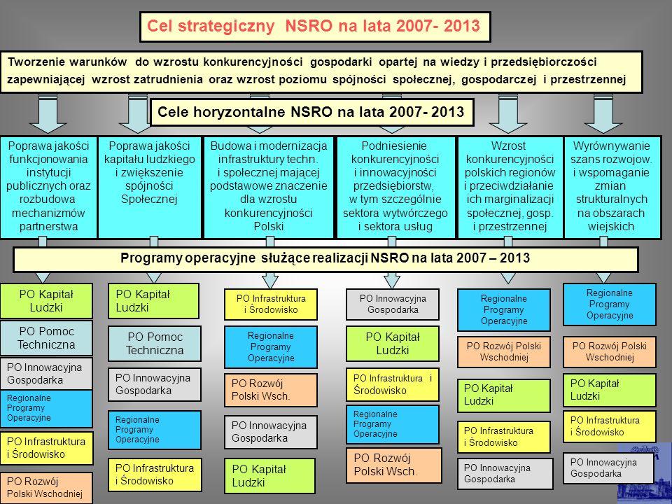 Cel strategiczny NSRO na lata 2007- 2013 Tworzenie warunków do wzrostu konkurencyjności gospodarki opartej na wiedzy i przedsiębiorczości zapewniające