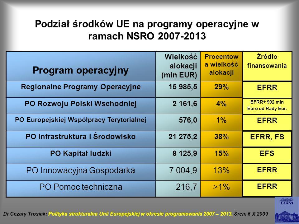 Podział środków UE na programy operacyjne w ramach NSRO 2007-2013 >1%216,7PO Pomoc techniczna 13%7 004,9PO Innowacyjna Gospodarka 15%8 125,9PO Kapitał