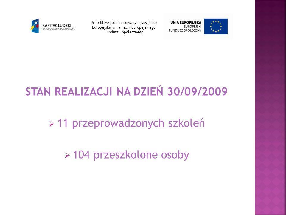 STAN REALIZACJI NA DZIEŃ 30/09/2009 11 przeprowadzonych szkoleń 104 przeszkolone osoby Projekt współfinansowany przez Unię Europejską w ramach Europejskiego Funduszu Społecznego