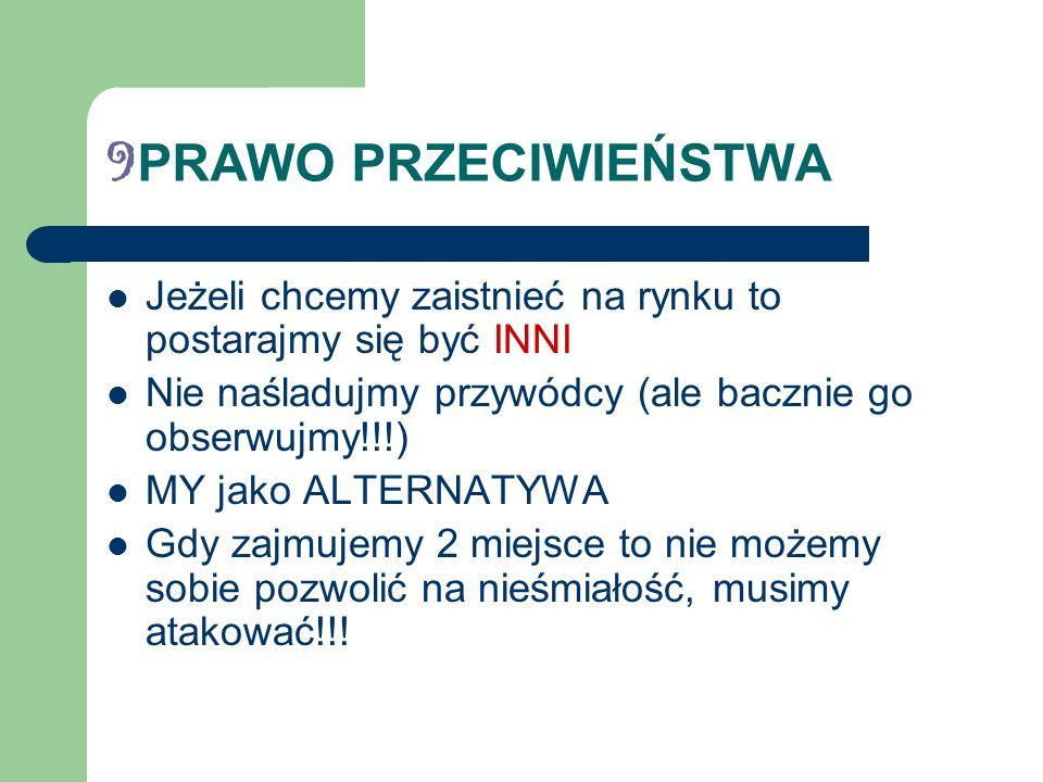 9 PRAWO PRZECIWIEŃSTWA Jeżeli chcemy zaistnieć na rynku to postarajmy się być INNI Nie naśladujmy przywódcy (ale bacznie go obserwujmy!!!) MY jako ALTERNATYWA Gdy zajmujemy 2 miejsce to nie możemy sobie pozwolić na nieśmiałość, musimy atakować!!!