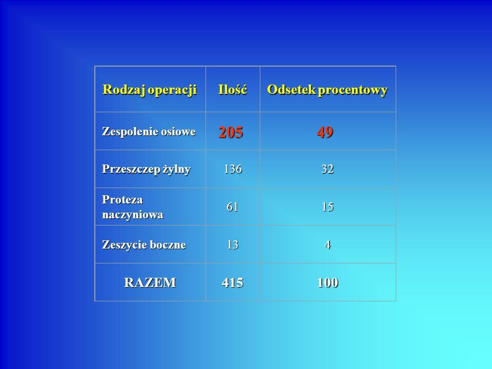 Rodzaj operacji Ilość Odsetek procentowy Zespolenie osiowe Przeszczep żylny 13632 Proteza naczyniowa 6115 Zeszycie boczne 134 RAZEM415100 20549