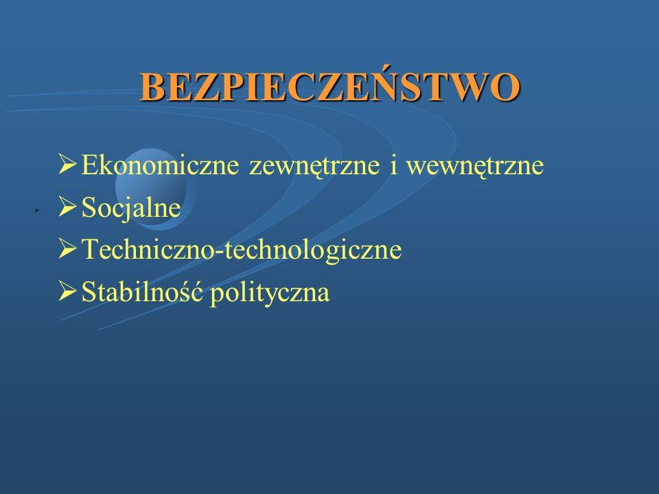 BEZPIECZEŃSTWO Ekonomiczne zewnętrzne i wewnętrzne Socjalne Techniczno-technologiczne Stabilność polityczna