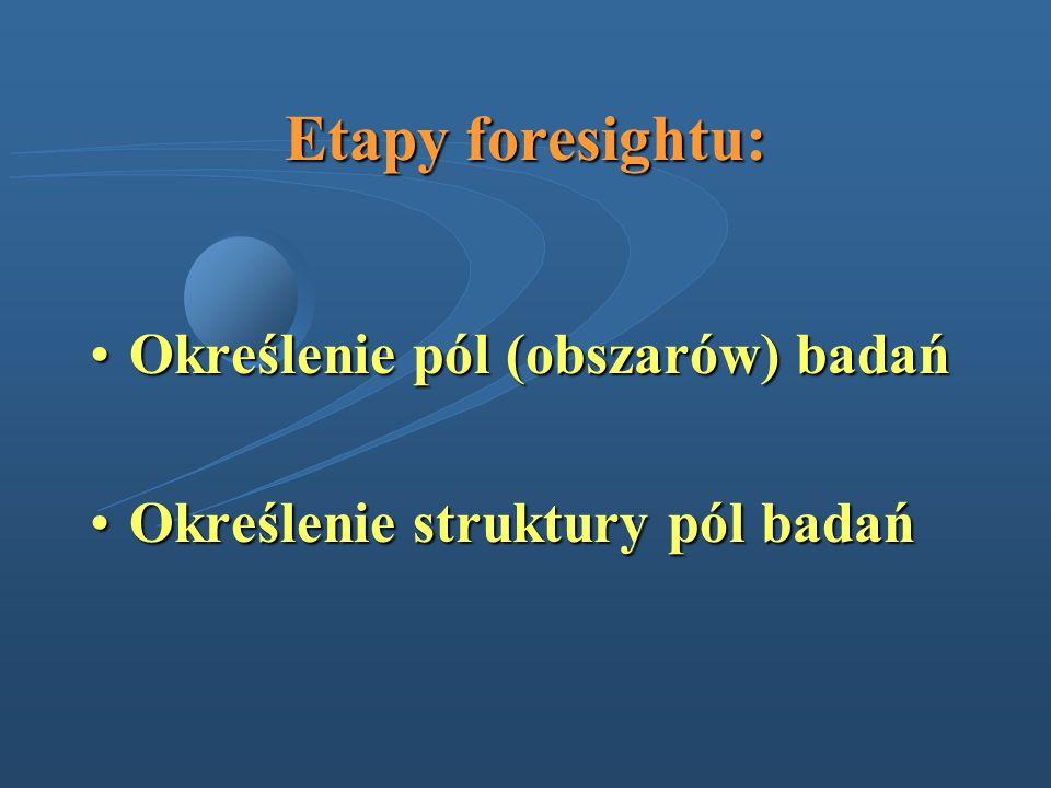 Etapy foresightu: Określenie pól (obszarów) badańOkreślenie pól (obszarów) badań Określenie struktury pól badańOkreślenie struktury pól badań