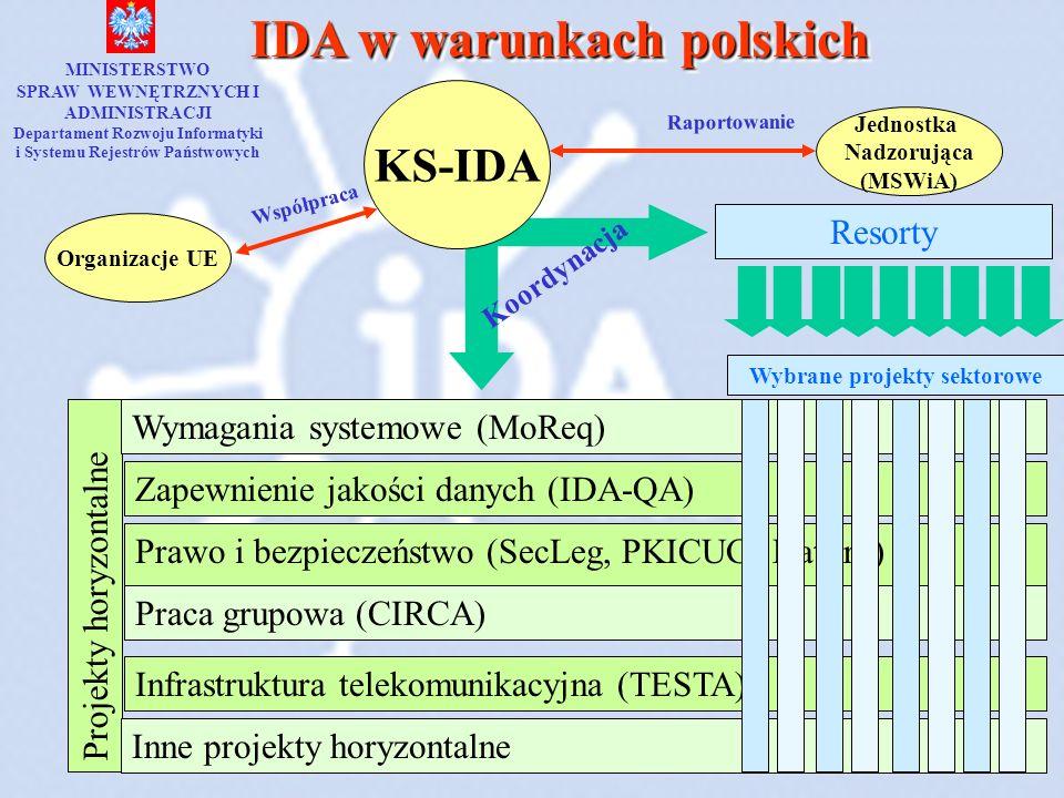 Projekty horyzontalne Wymagania systemowe (MoReq) Zapewnienie jakości danych (IDA-QA) Prawo i bezpieczeństwo (SecLeg, PKICUG, DatPro) Praca grupowa (C