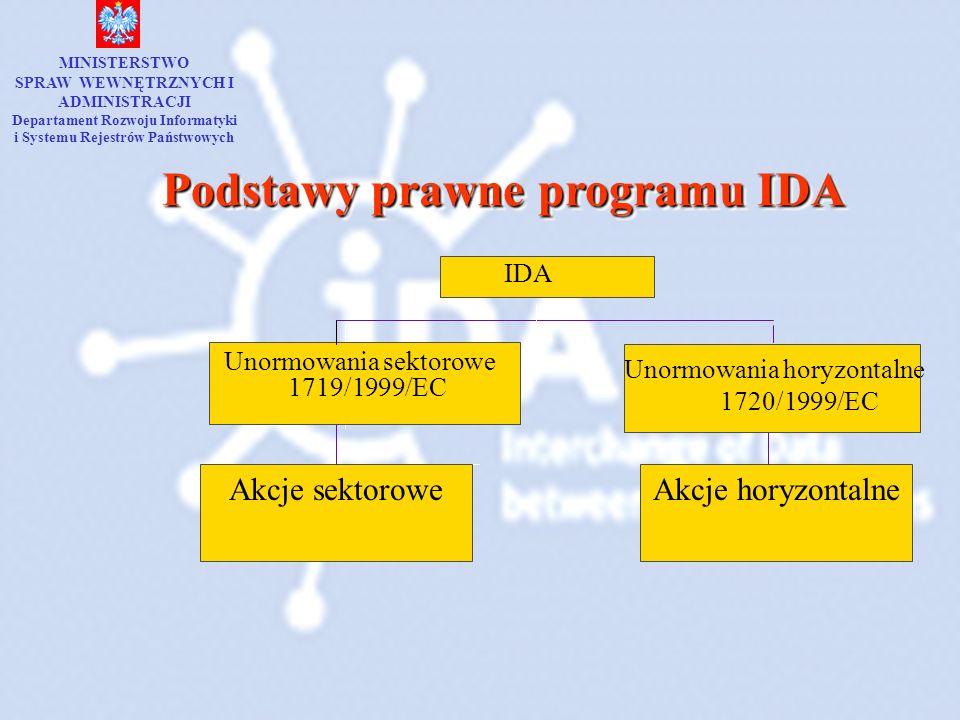 Podstawy prawne programu IDA Akcje sektorowe Unormowania sektorowe 1719/1999/EC Akcje horyzontalne Unormowania horyzontalne 1720/1999/EC IDA MINISTERS