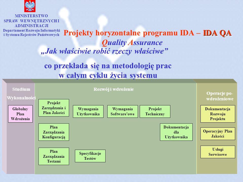 IDA QA Projekty horyzontalne programu IDA – Quality Assurance Jak właściwie robić rzeczy właściwe co przekłada się na metodologię prac w całym cyklu ż