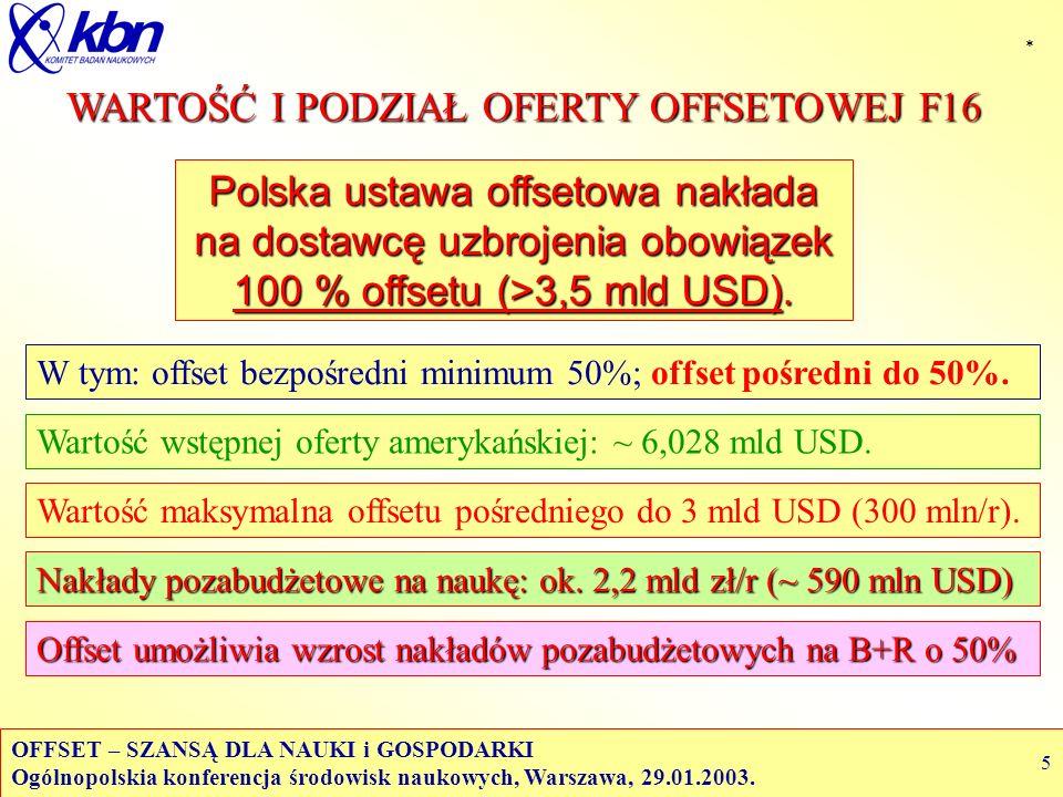 OFFSET – SZANSĄ DLA NAUKI i GOSPODARKI Ogólnopolskia konferencja środowisk naukowych, Warszawa, 29.01.2003.