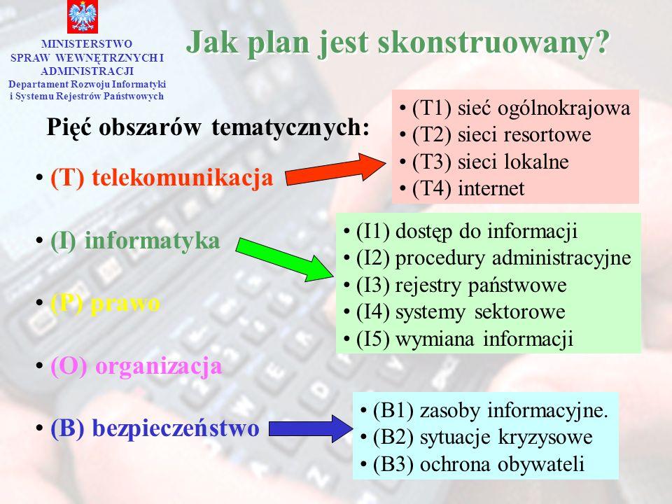 Jak plan jest skonstruowany? MINISTERSTWO SPRAW WEWNĘTRZNYCH I ADMINISTRACJI Departament Rozwoju Informatyki i Systemu Rejestrów Państwowych (T) telek