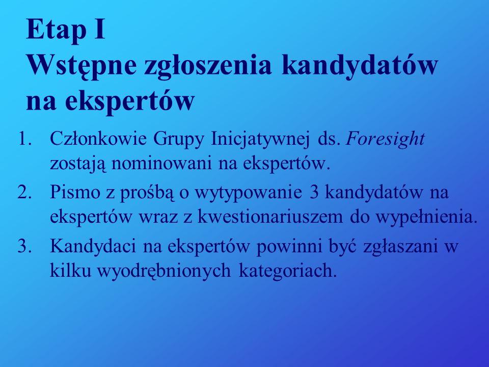 Etap I Wstępne zgłoszenia kandydatów na ekspertów 1.Członkowie Grupy Inicjatywnej ds.
