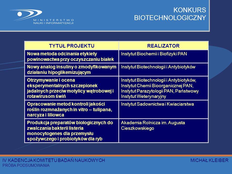 TYTUŁ PROJEKTUREALIZATOR Nowa metoda odcinania etykiety powinowactwa przy oczyszczaniu białek Instytut Biochemii i Biofizyki PAN Nowy analog insuliny