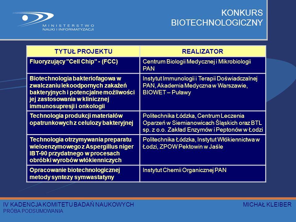 KONKURS BIOTECHNOLOGICZNY TYTUŁ PROJEKTUREALIZATOR Fluoryzujący Cell Chip - (FCC)Centrum Biologii Medycznej i Mikrobiologii PAN Biotechnologia bakteriofagowa w zwalczaniu lekoodpornych zakażeń bakteryjnych i potencjalne możliwości jej zastosowania w klinicznej immunosupresji i onkologii Instytut Immunologii i Terapii Doświadczalnej PAN, Akademia Medyczna w Warszawie, BIOWET – Puławy Technologia produkcji materiałów opatrunkowych z celulozy bakteryjnej Politechnika Łódzka, Centrum Leczenia Oparzeń w Siemianowicach Śląskich oraz BTL sp.