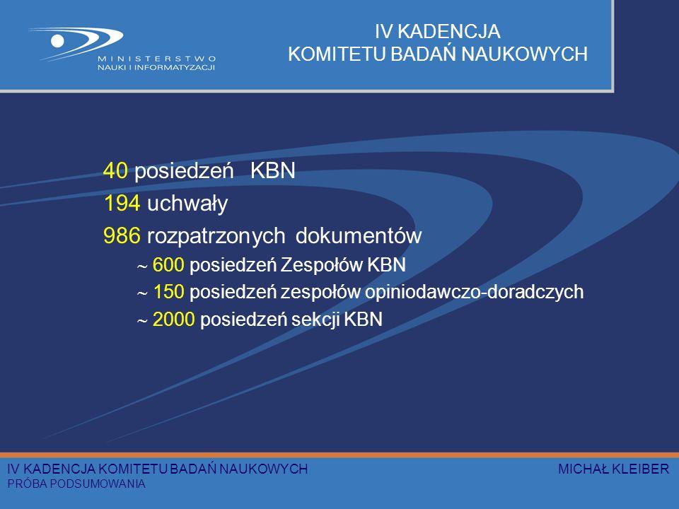 IV KADENCJA KOMITETU BADAŃ NAUKOWYCH 40 posiedzeń KBN 194 uchwały 986 rozpatrzonych dokumentów 600 posiedzeń Zespołów KBN 150 posiedzeń zespołów opini