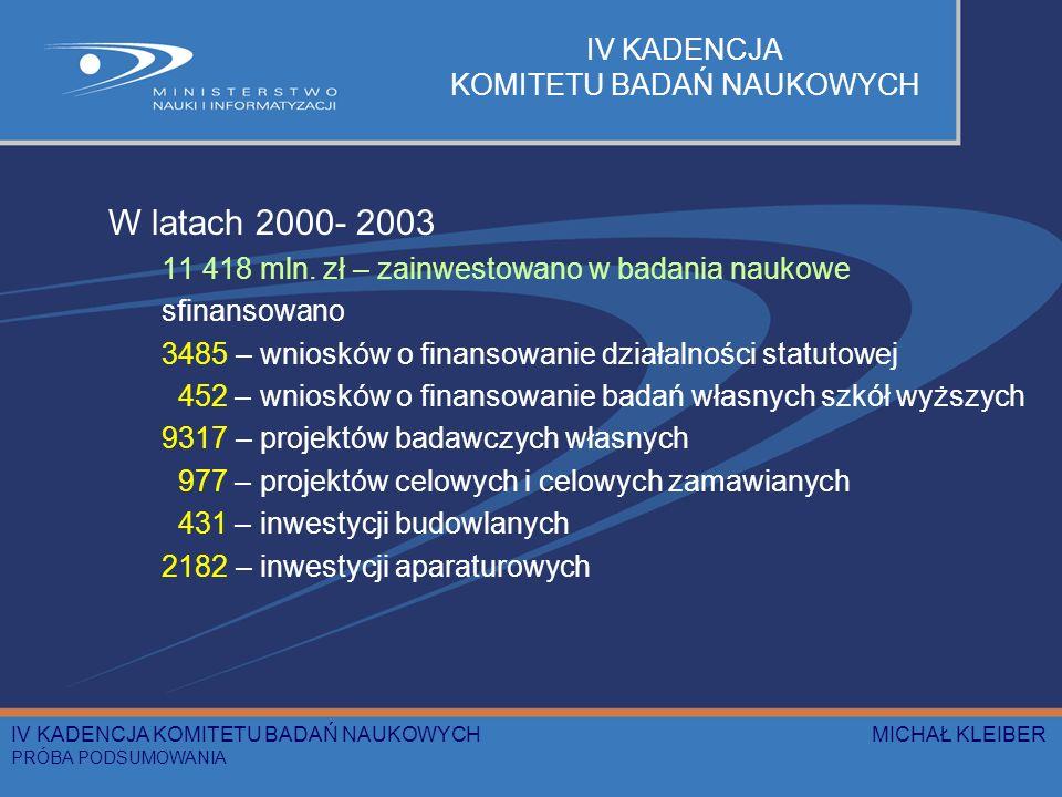 IV KADENCJA KOMITETU BADAŃ NAUKOWYCH W latach 2000- 2003 11 418 mln. zł – zainwestowano w badania naukowe sfinansowano 3485 – wniosków o finansowanie