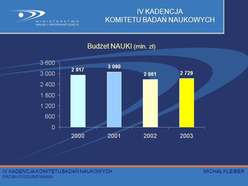 IV KADENCJA KOMITETU BADAŃ NAUKOWYCH Budżet NAUKI (mln.