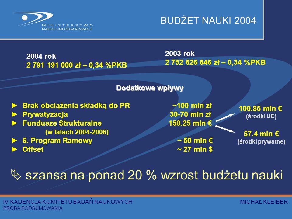 BUDŻET NAUKI 2004 2004 rok 2 791 191 000 zł – 0,34 %PKB 2003 rok 2 752 626 646 zł – 0,34 %PKB Dodatkowe wpływy Brak obciążenia składką do PR ~100 mln zł Prywatyzacja 30-70 mln zł Fundusze Strukturalne 158.25 mln (w latach 2004-2006) 6.