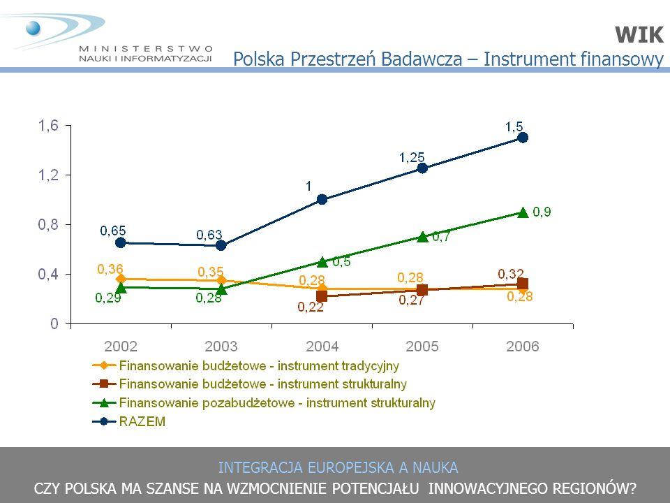 INTEGRACJA EUROPEJSKA A NAUKA CZY POLSKA MA SZANSE NA WZMOCNIENIE POTENCJAŁU INNOWACYJNEGO REGIONÓW? WIK Polska Przestrzeń Badawcza – Instrument finan